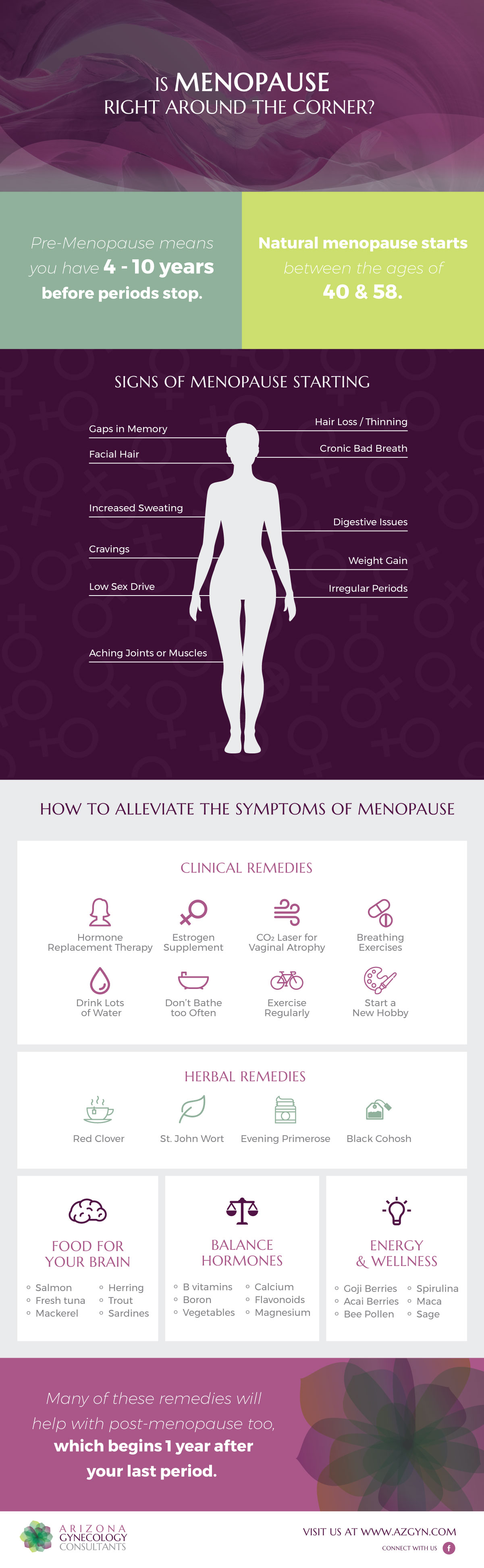 Signs Symptoms and Holistic Clinical Remedies for Menopause Infographic - Arizona Gynecology