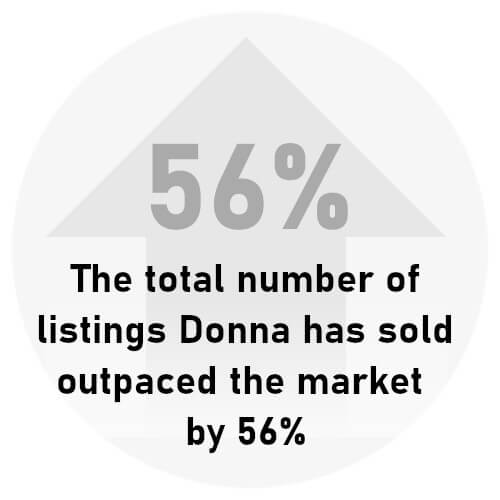 The total number of listings Donna has sold outpaced the market by 56%