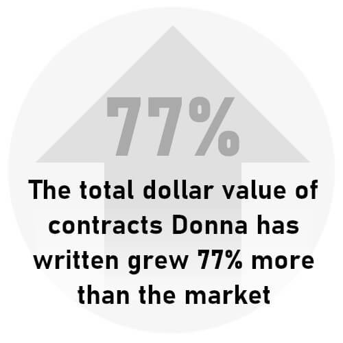 The total dollar value of contracts Donna has written grew 77% more than the market