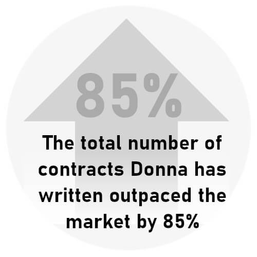 The total number of contracts Donna has written outpaced the market by 85%