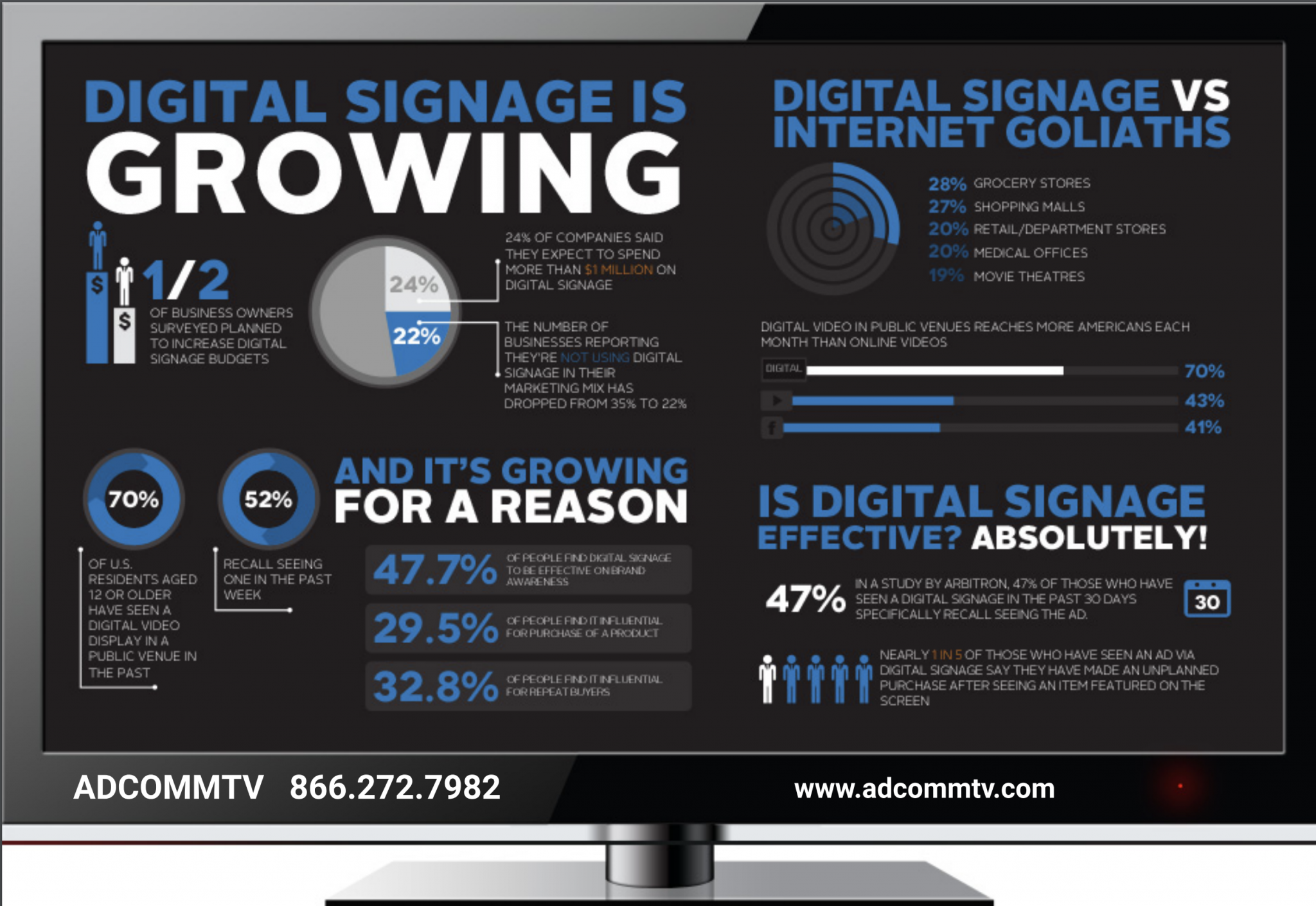 Cover of Digital Signage is Growing