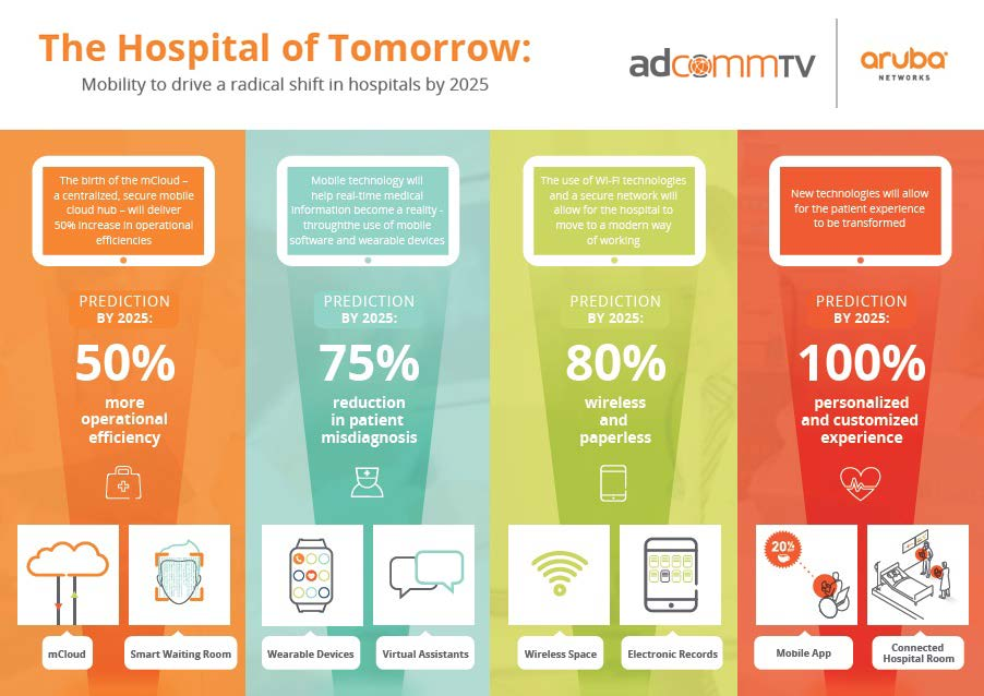 Hospital of Tomorrow Info Graphic