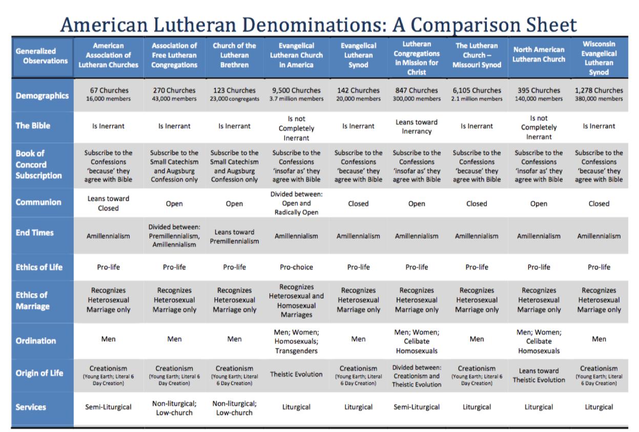 Lutheran Comparison Chart Naomi's Table