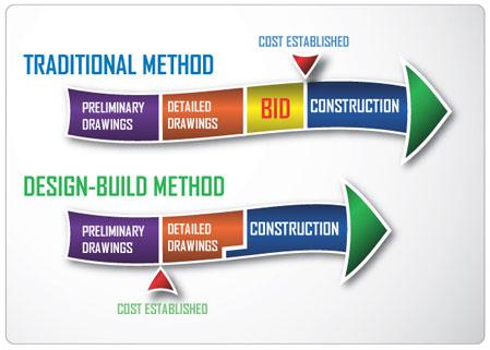 design build - Design Build Contractor