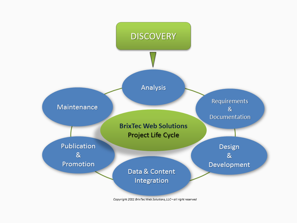 BWS - Project Life Cycle
