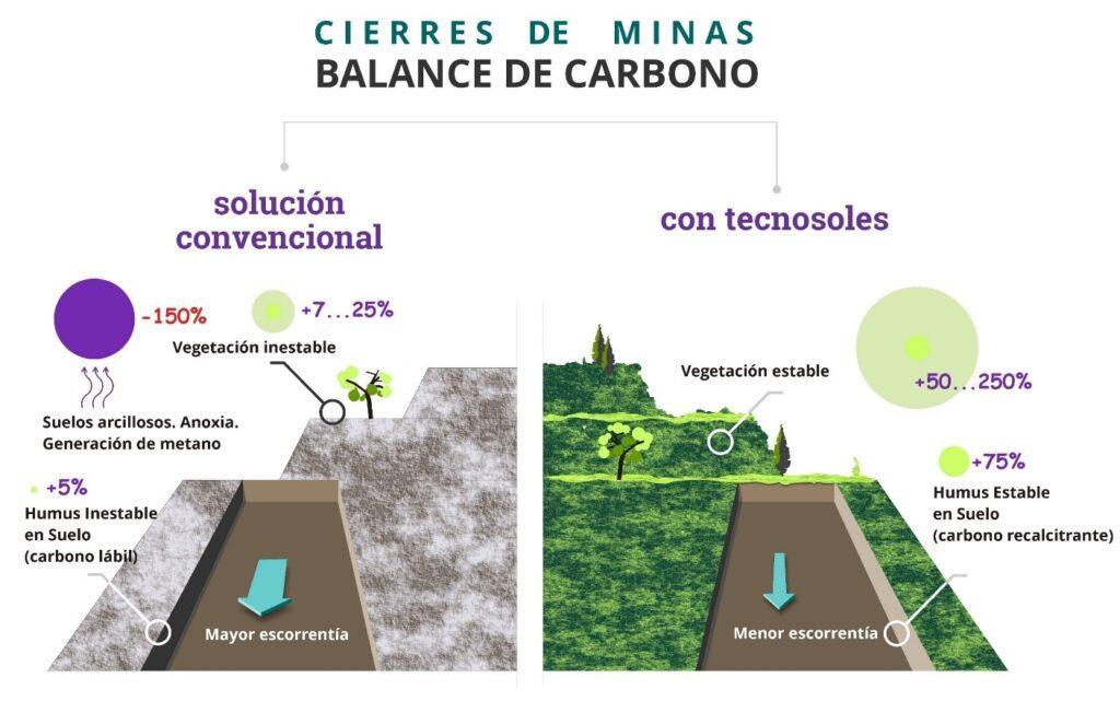 Secuestro-de-carbono-en-suelos