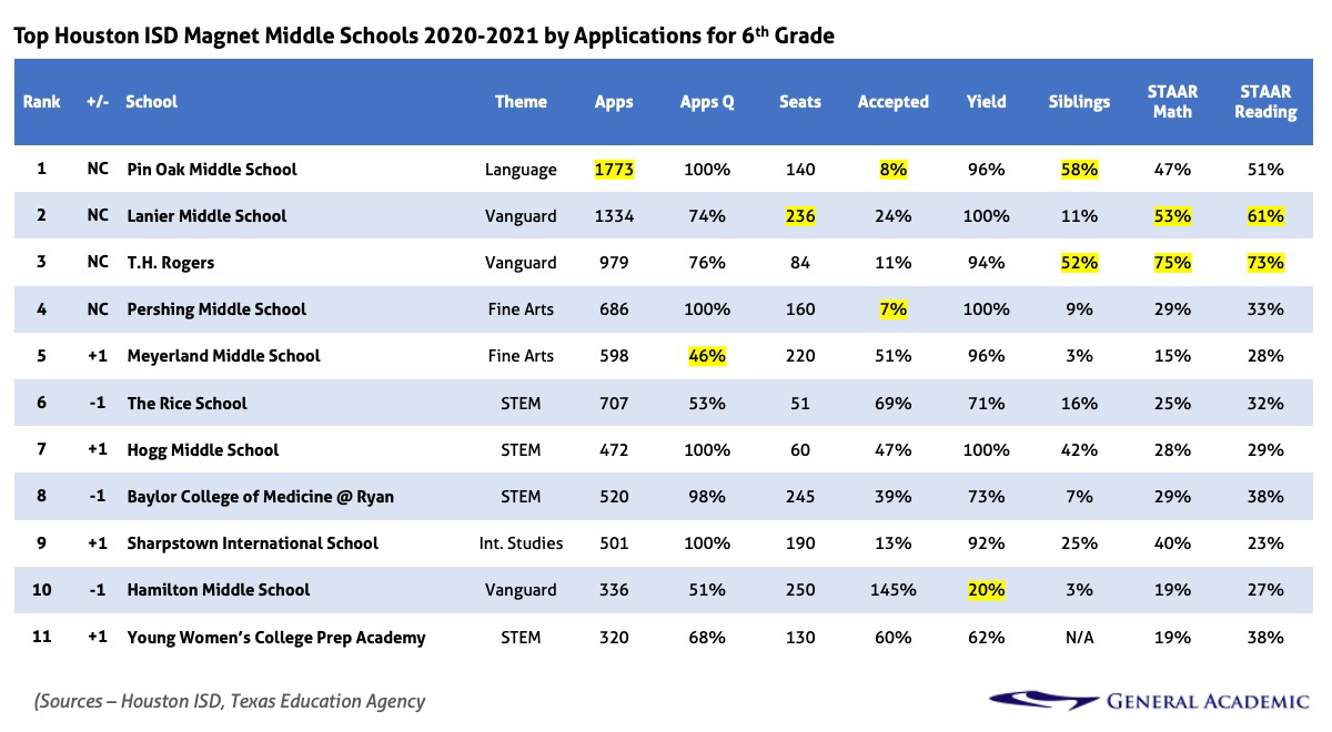 Houston ISD (HISD) magnet lottery applications, acceptance, and yield rate for middle school at grade 6.