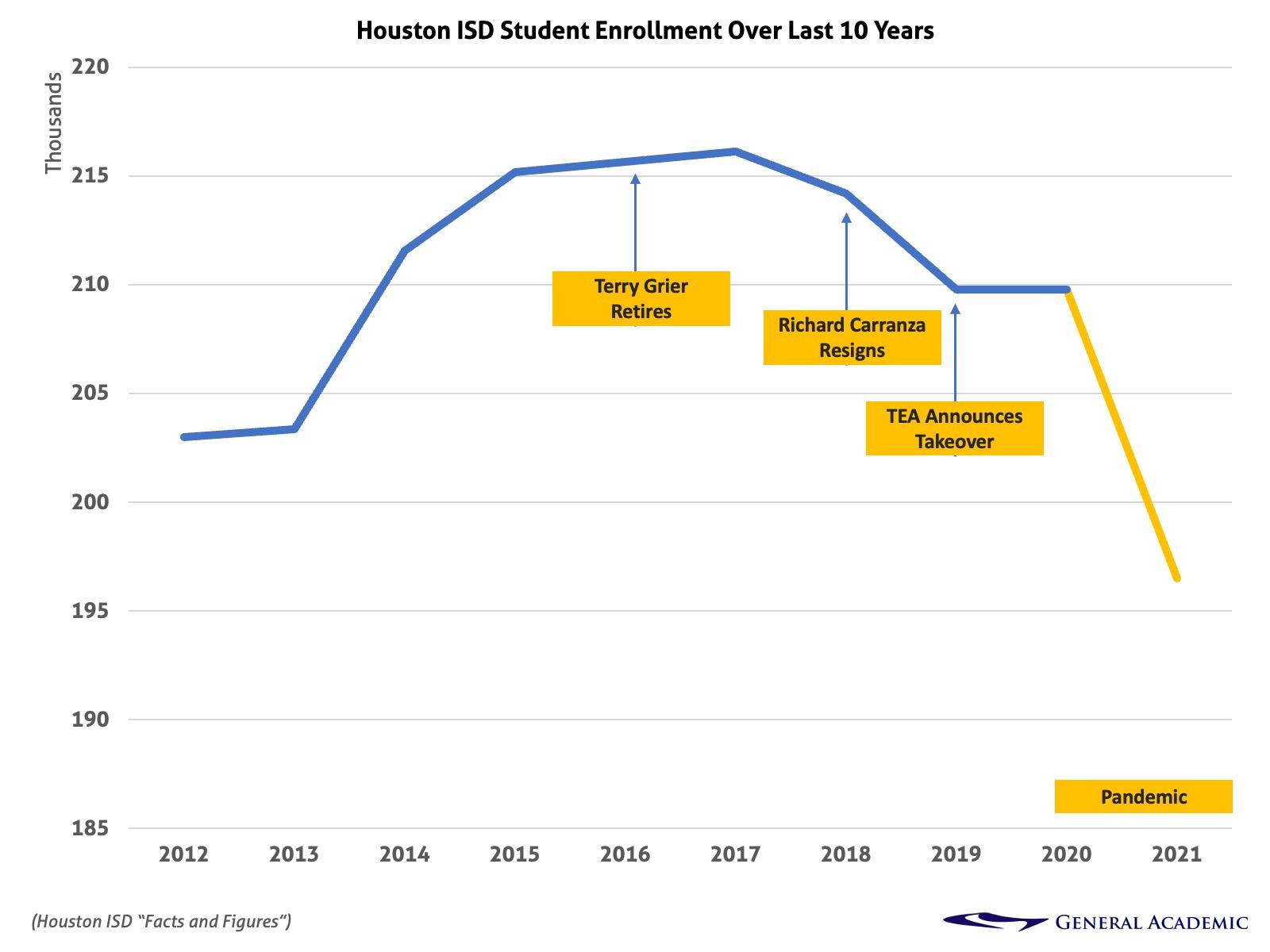 Houston public school enrollment over last 10 years.