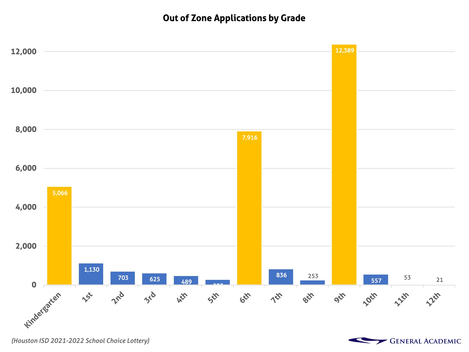 Houston ISD Magnet Lottery applications by grade for 2021-2022.