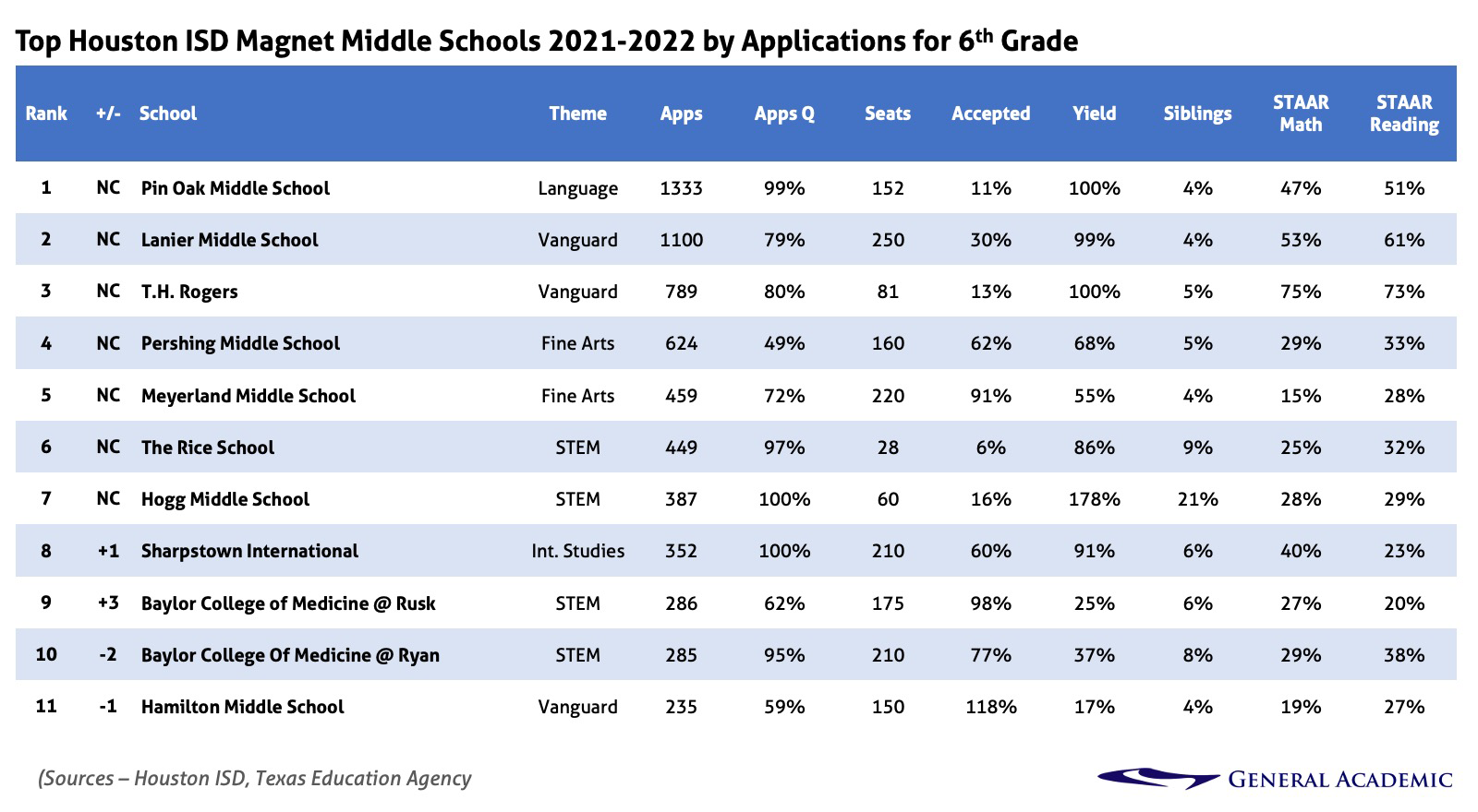 Houston's top middle schools for 2021.