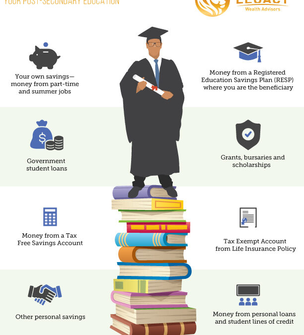 Sources of Money to Pay for Education