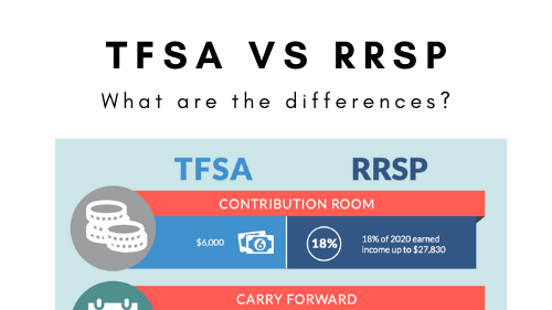 TFSA vs RRSP – What you need to know to make the most of them in 2021