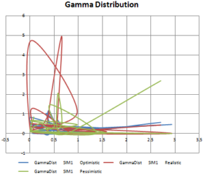 RNE-gamma-dist