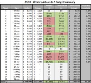 ASTIR005-Summary Analysis