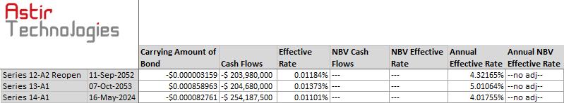Astir Bond Forecast- Summary