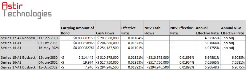 Astir Bond Forecast-Summary