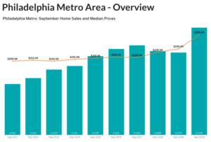 Chart of Philadelphia Market Update September 2020
