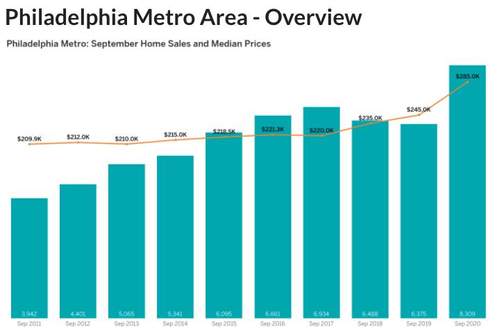 Chart of Philadelphia Market Update September 2020