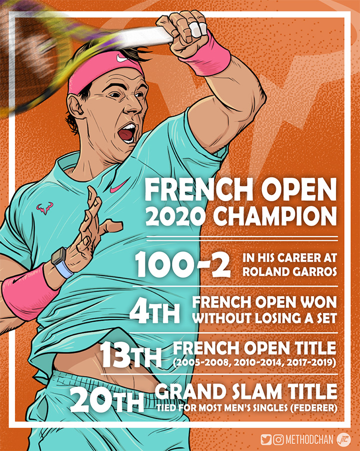 Nadal French Open Champ 2020