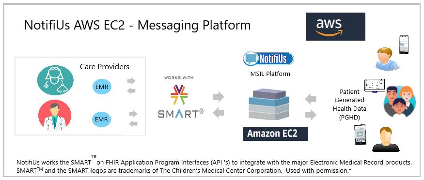 NotifiUs AWS EC2 Messaging Platform