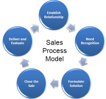 salesprocessmodel