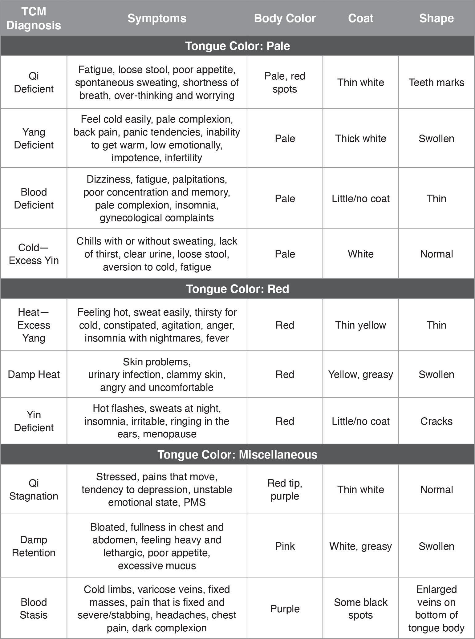 Kerr Tongue Chart