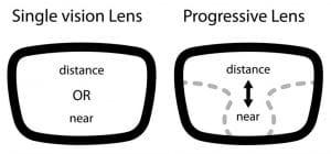 difference between single vision and progressive lens, progressive lenses, prescription eyewear
