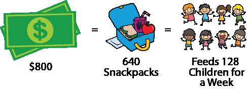 homeless engagement lift partnership-help-snack-packs