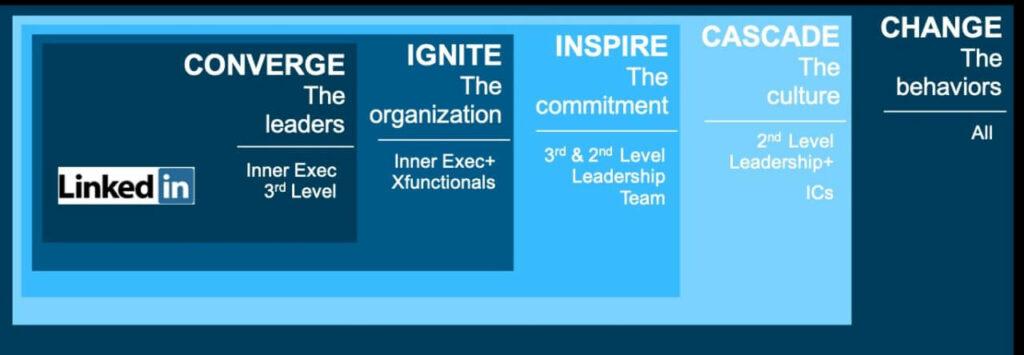 sundial linkedin case study leadership sales