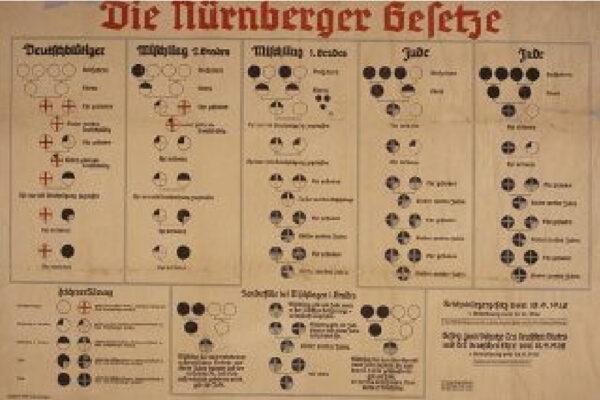 Les lois de Nuremberg identifiaient quiconque ayant trois grand-parents juifs ou plus comme un Juif.
