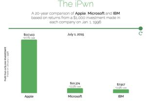 Apple, Microsoft,IBM comparison