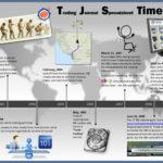 TJS Timeline
