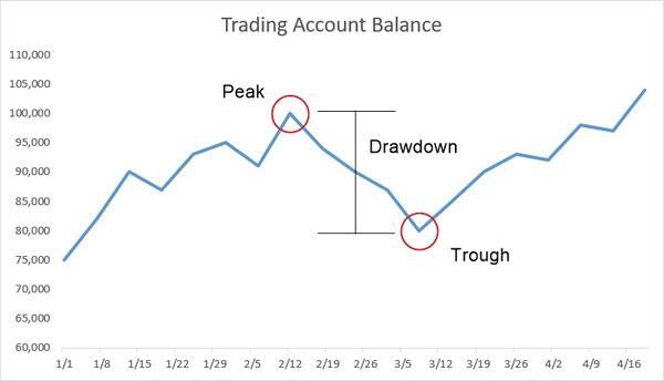 Peak to Trough Drawdown example