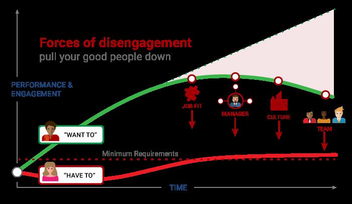 Graph showing forces of disengagement