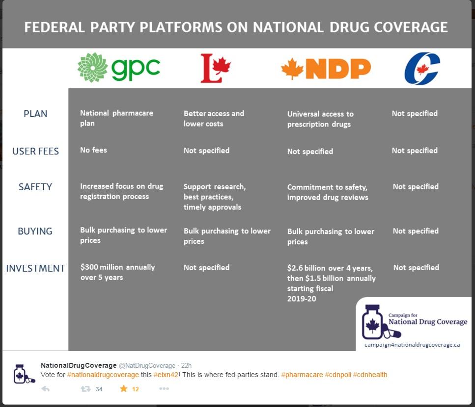 National Drug Coverage