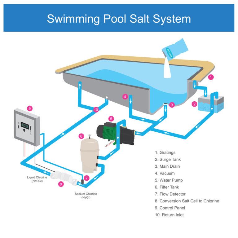 Swimming Pool Salt System.