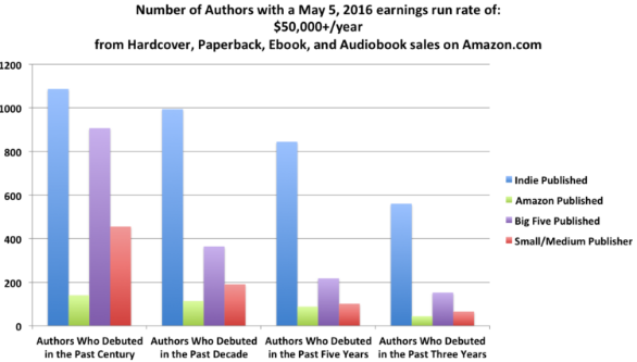 author-earnings