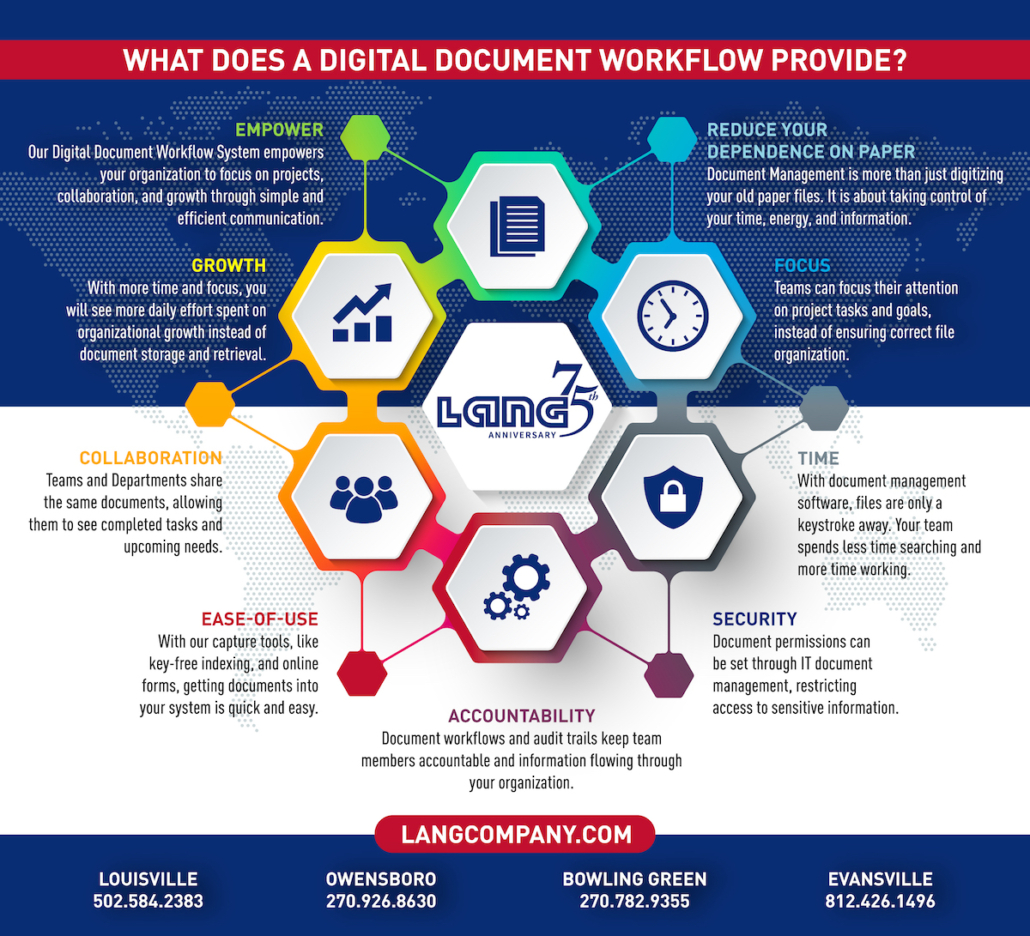 LANG 75 Infographic Digital Document Workflow 2021