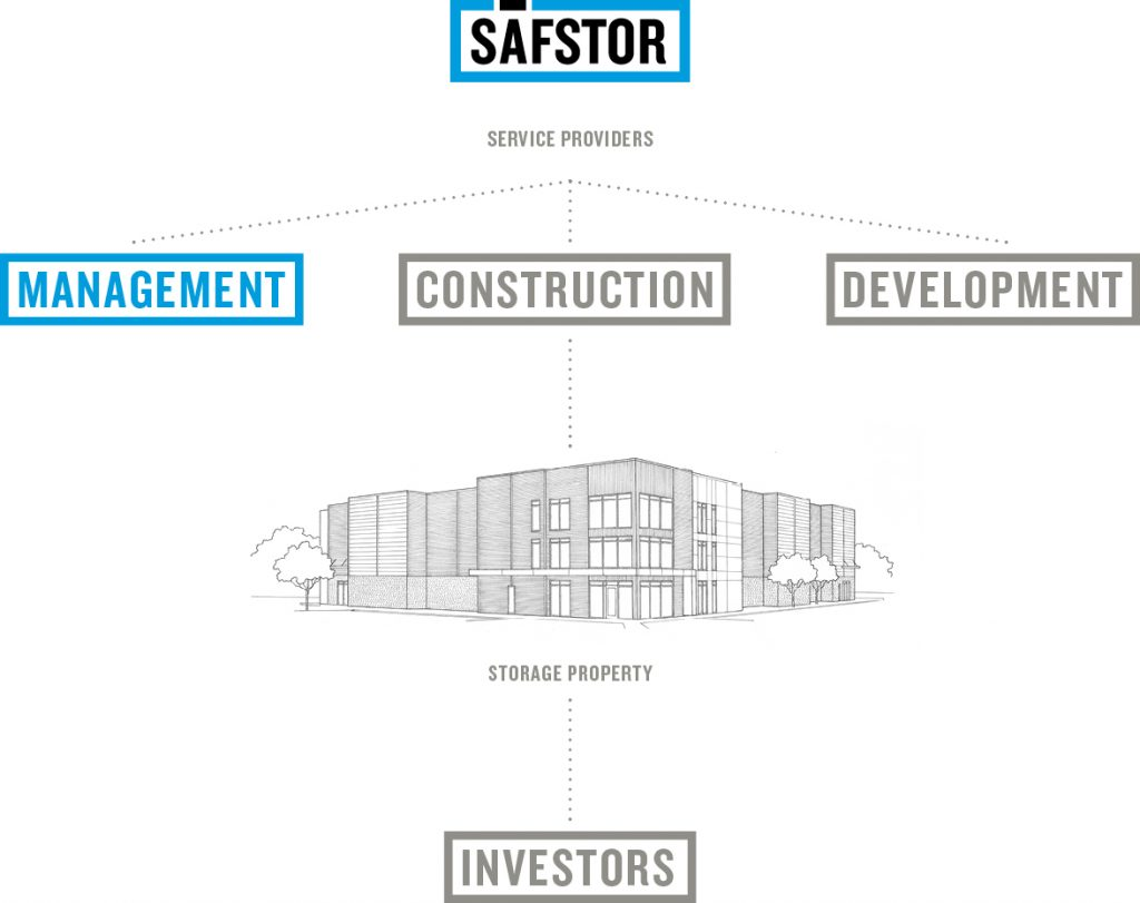 Infographic showing how management, construction and development service providers come together to benefit investors