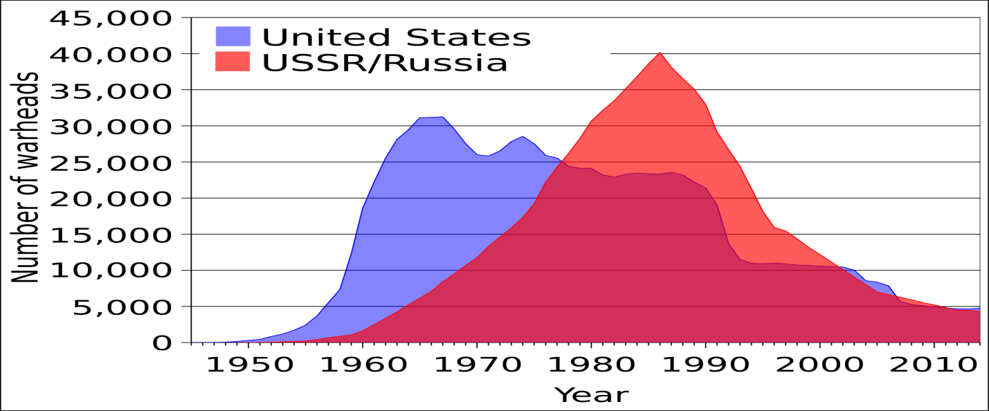 Number of warheads owned by the United States and USSR/Russia in the last 6 decades