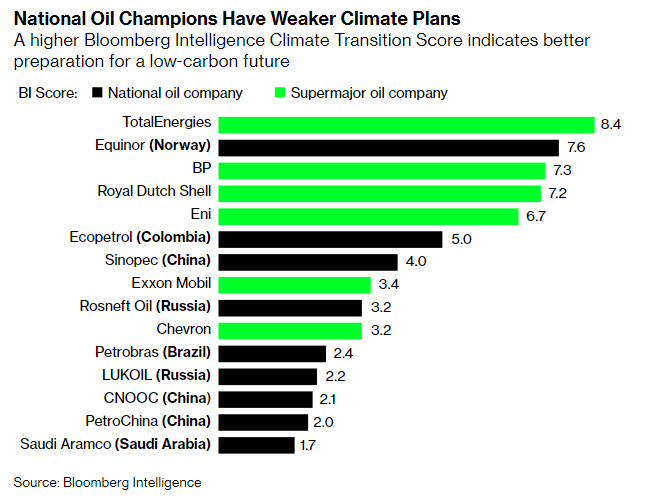 Bloomberg Intelligence - energynewsbeat
