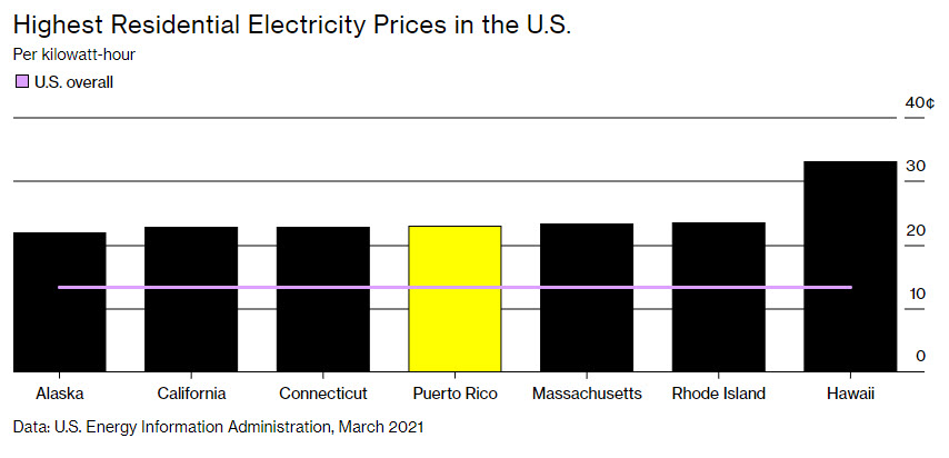 Highest residential electricity prices