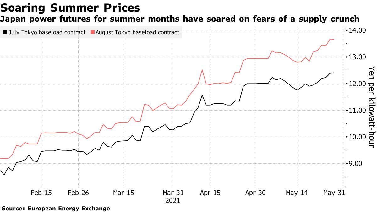 soaring prices in japan -energynewsbeat