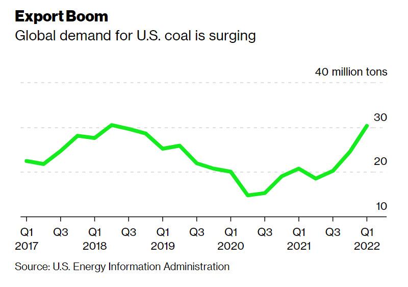 Coal Export Boom - EnergyNewsBeat