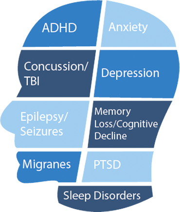 Graph of what Neurofeedback helps with