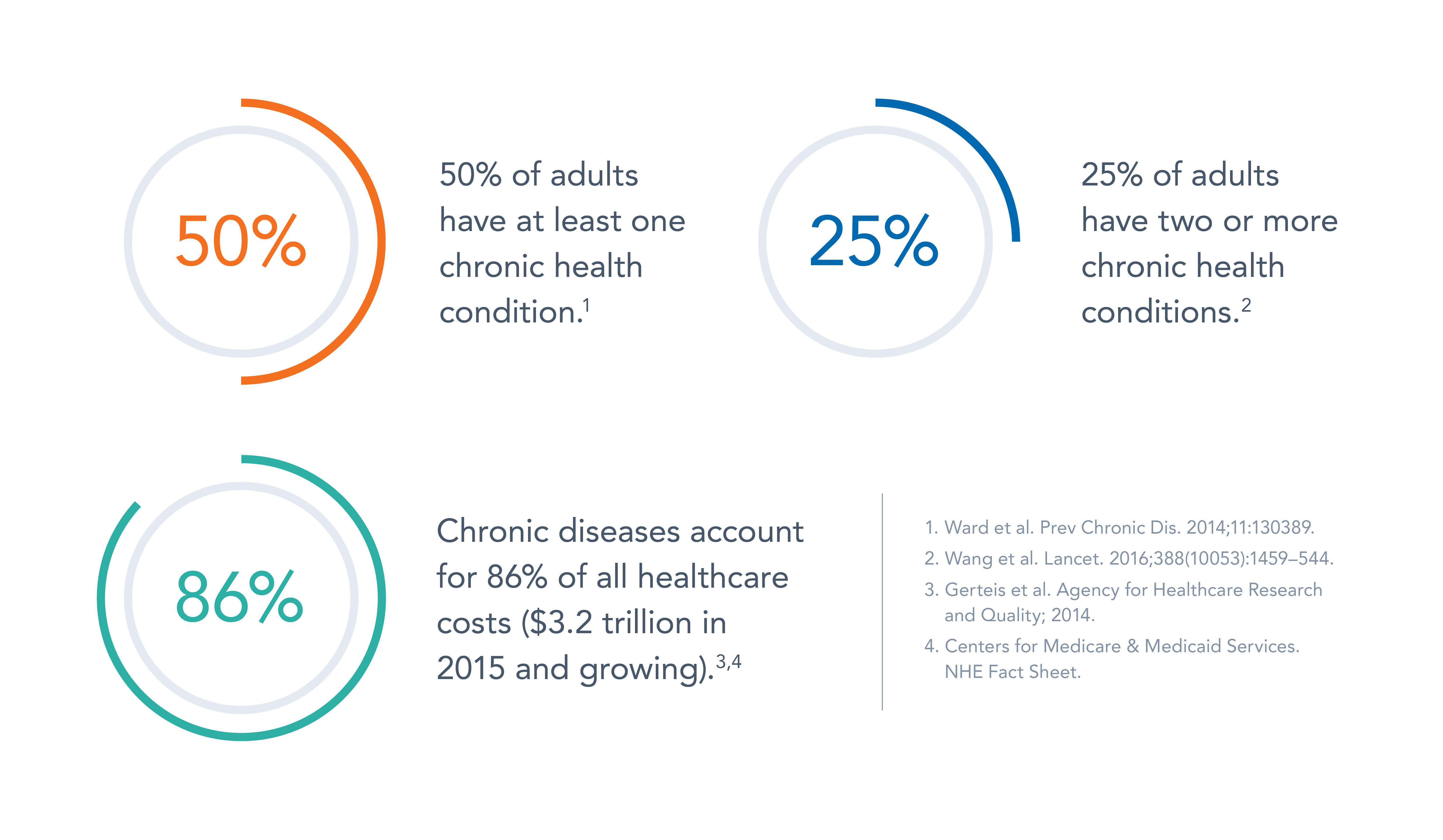 Functional Medicine Infographic - Carolina HealthSpan Institute