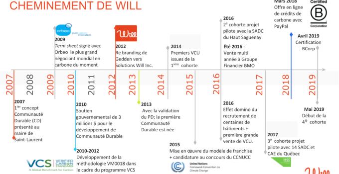 Le modèle d'innovation sociale de WILL Solutions 2007-2019