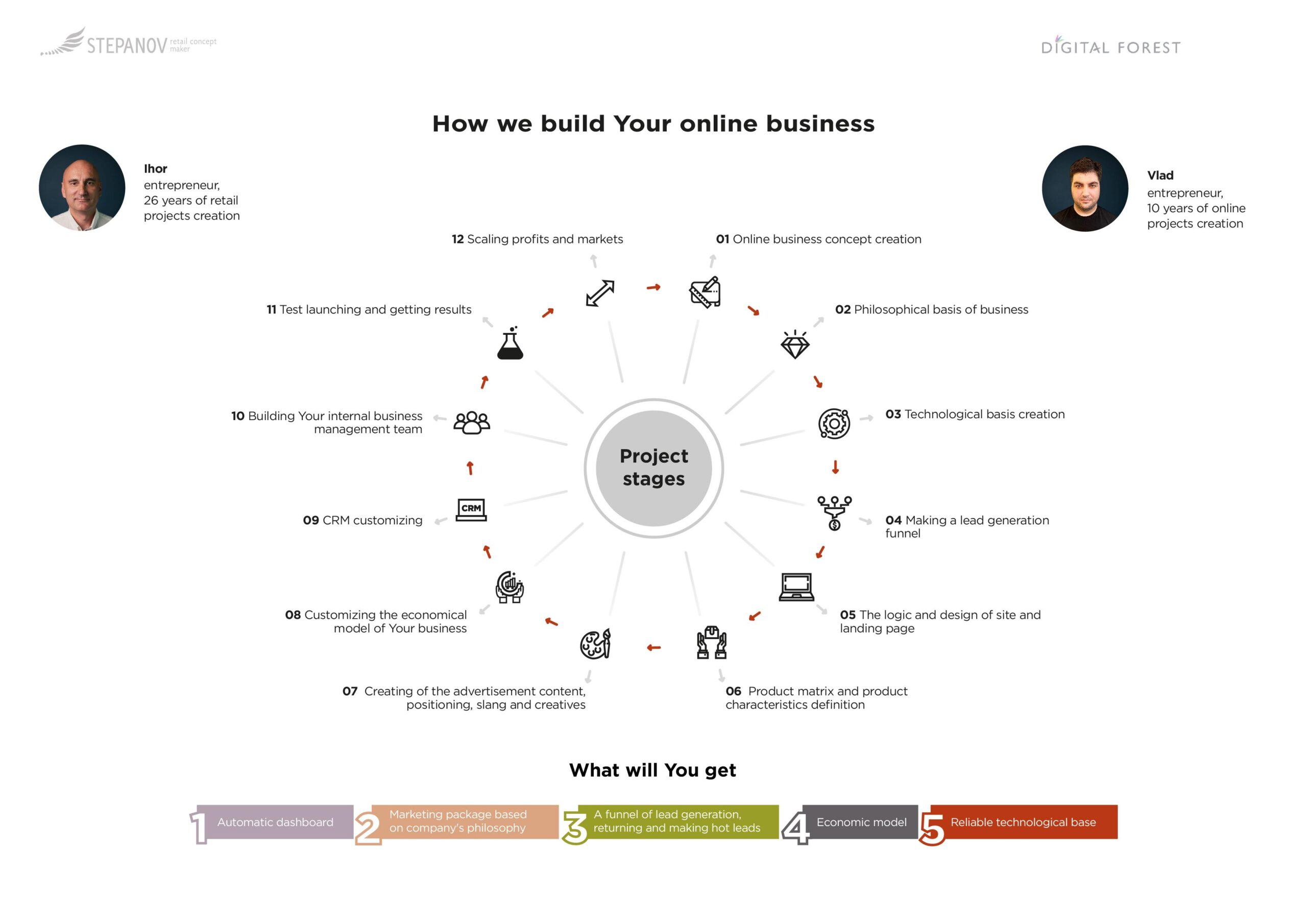 How to build Your online business?