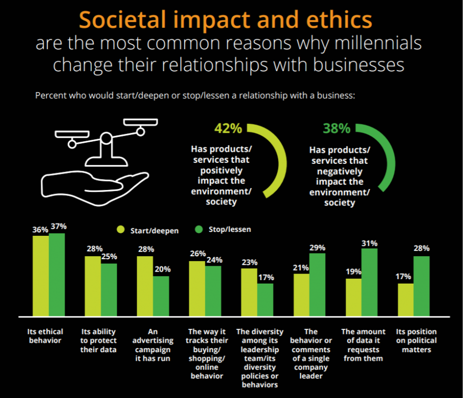 Information on Millennial Spending Trends and Corporate Ethics Impact