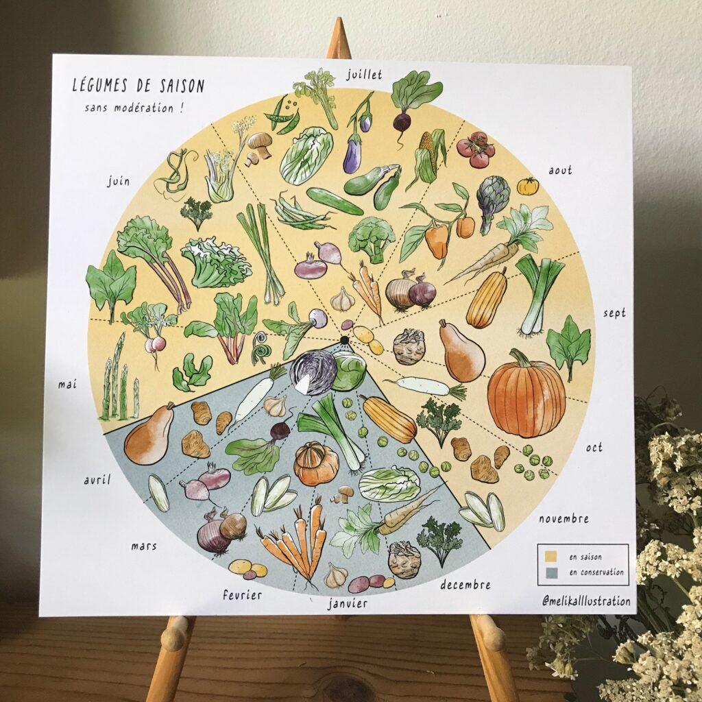 Papèterie Melika Illustration Cartes saison légumes